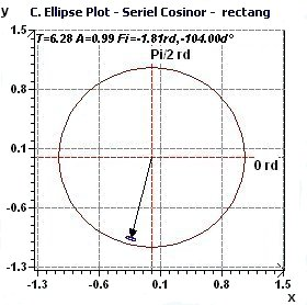 Population Mean Cosinor - Confidence Ellipse plot