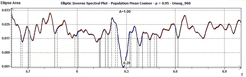 Population Mean Cosinor - Inverse Elliptic Spectral plot