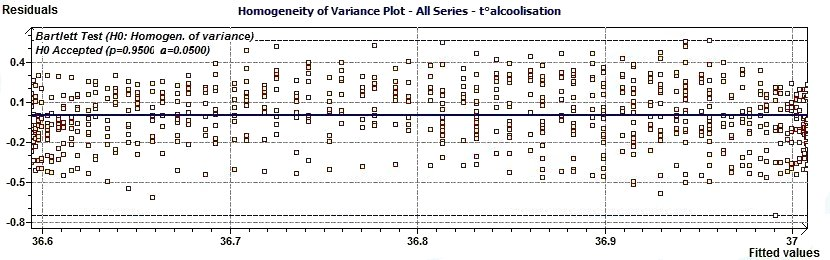 Single Cosinor - Variance Homogeneity plot