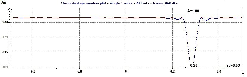 Single Cosinor - Chronobiologic Window Plot