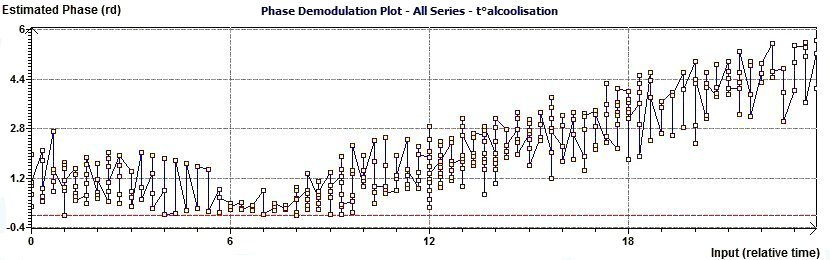 Single Cosinor - Complex Phase Demodulation Plot