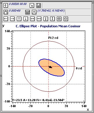 Population Mean Cosinor: Confidence ellipse