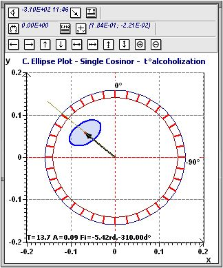 Population Mean Cosinor: Experimental ellipse