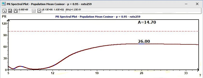 Population Mean Cosinor: Percent Rhythm spectrum