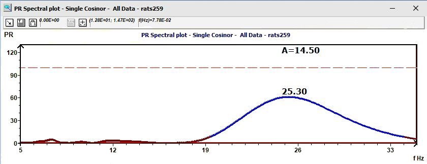 Single Cosinor: Percent Rhythm spectral plot