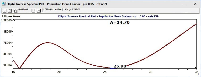 Population Mean Cosinor: Reverse Elliptic spectral plot