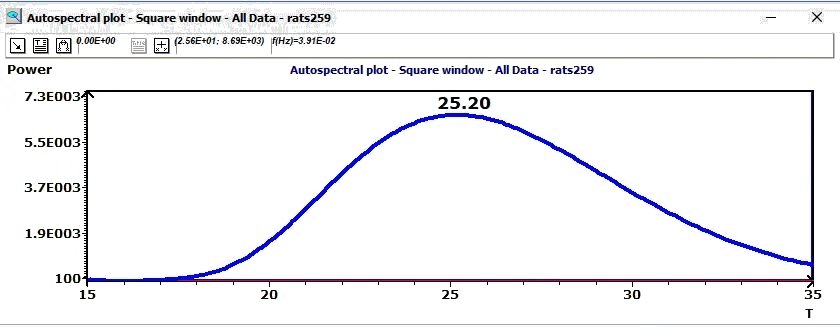 Autospectral plot according to Jenkins and Watts