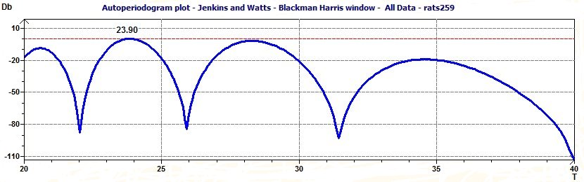 Jenkins and Watts periodogram