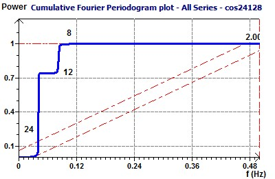 Fourier Cumulative Periodogram 24 12 8