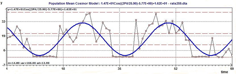 Population Mean Cosinor model