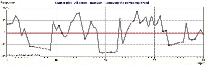 Removing Polynomial trend