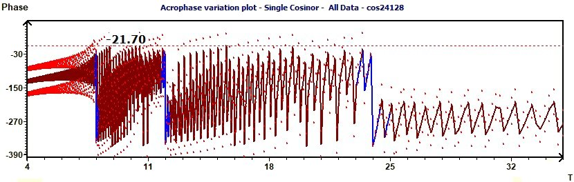 Single Cosinor - Phase variation variation and confidence curves