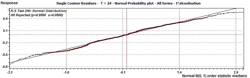 Single Cosinor - Residues Normal Probability Plot