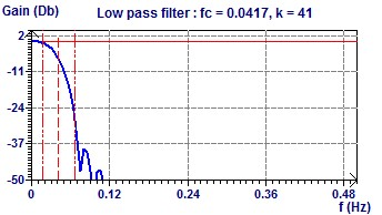 Low Pass Filter Cut Off Freq. 24 h