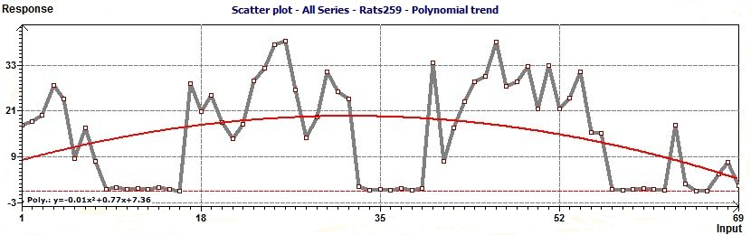 Polynomial trend